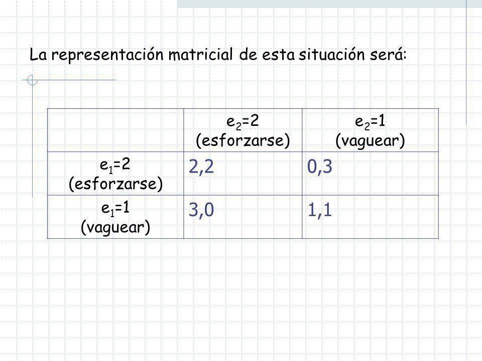 2,2 0,3 3,0 1,1 La representación matricial de esta situación será: