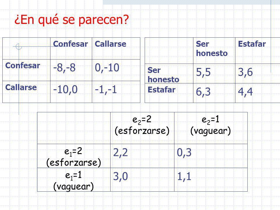 ¿En qué se parecen -1,-1 -10,0 0,-10 -8,-8 4,4 6,3 3,6 5,5 1,1 3,0