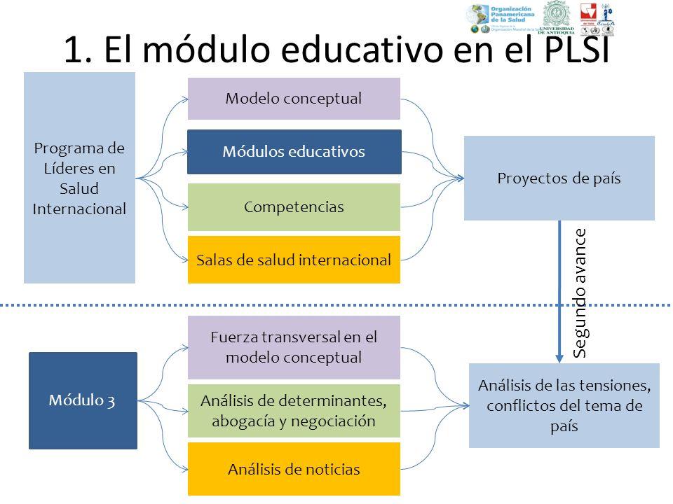 1. El módulo educativo en el PLSI