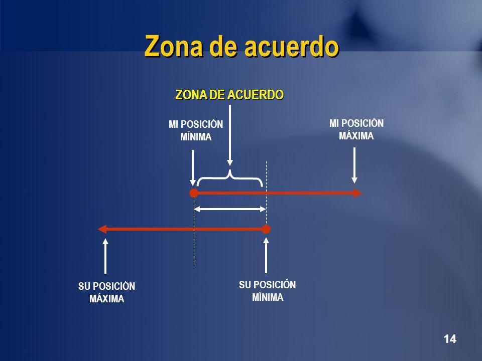 Zona de acuerdo ZONA DE ACUERDO MI POSICIÓN MÍNIMA MI POSICIÓN MÁXIMA