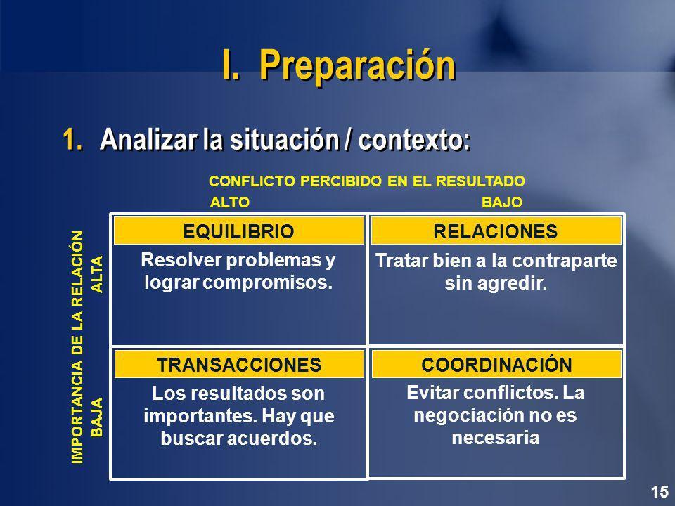 I. Preparación Analizar la situación / contexto: