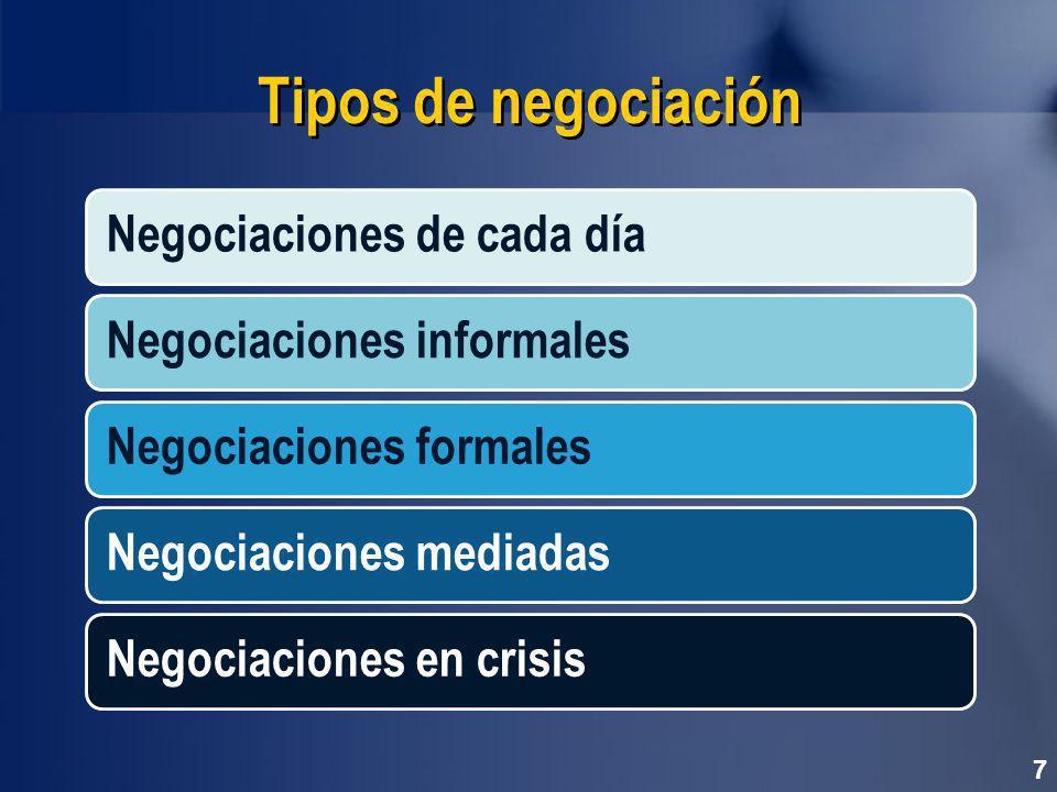 Tipos de negociación Negociaciones de cada día