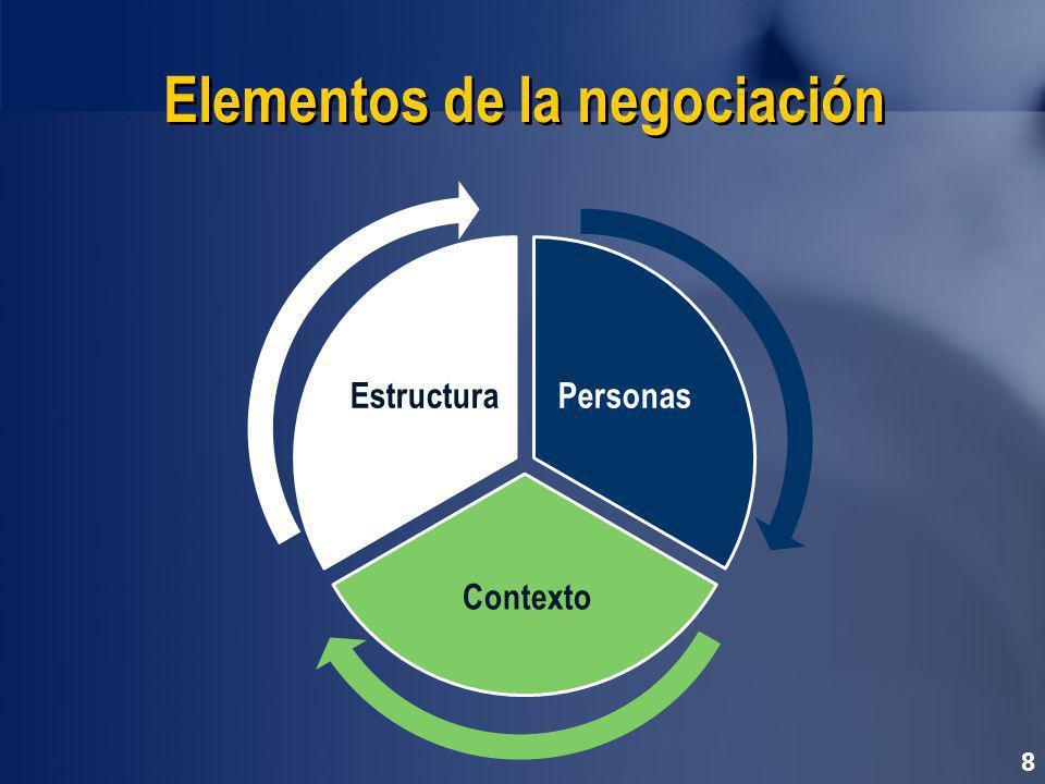 Elementos de la negociación