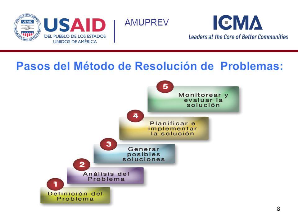 Pasos del Método de Resolución de Problemas: