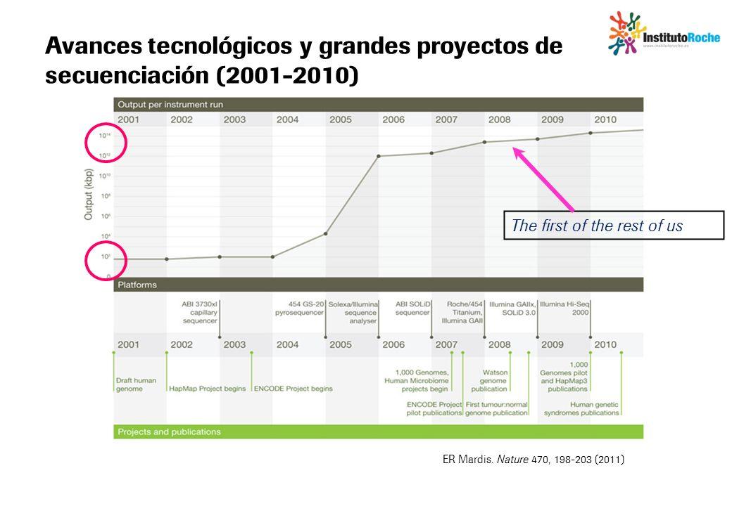 Avances tecnológicos y grandes proyectos de secuenciación (2001-2010)