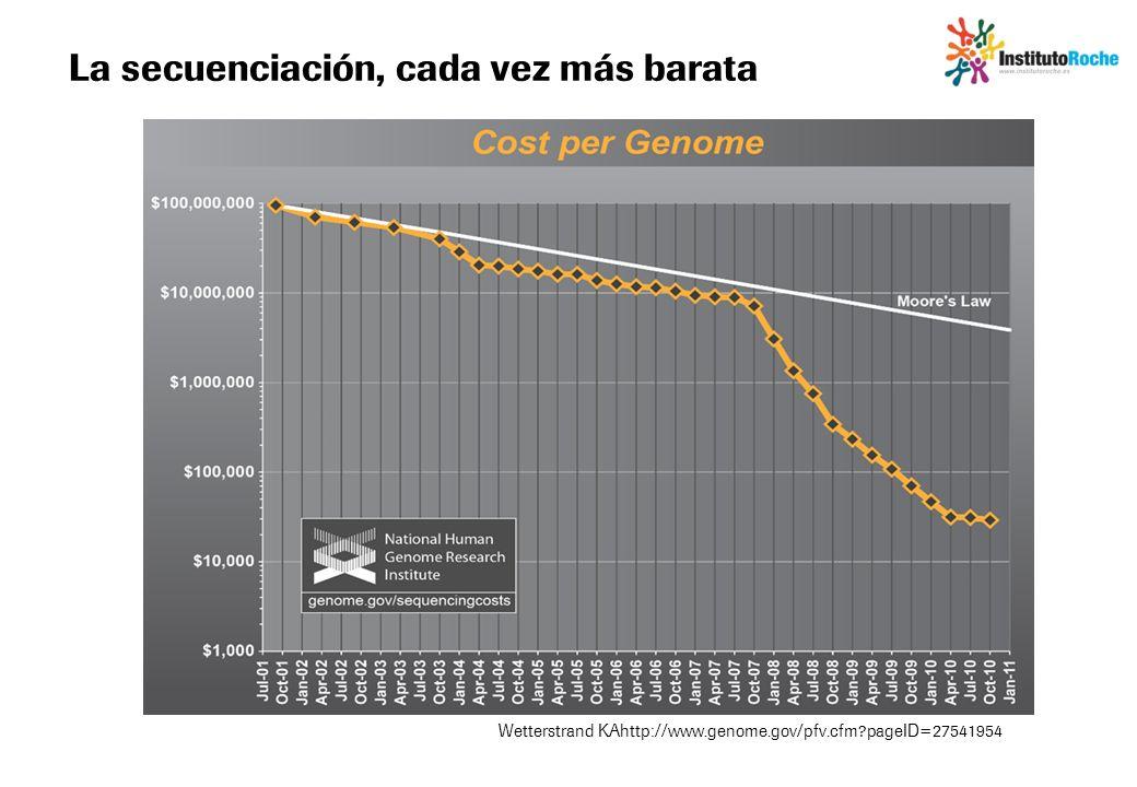 La secuenciación, cada vez más barata