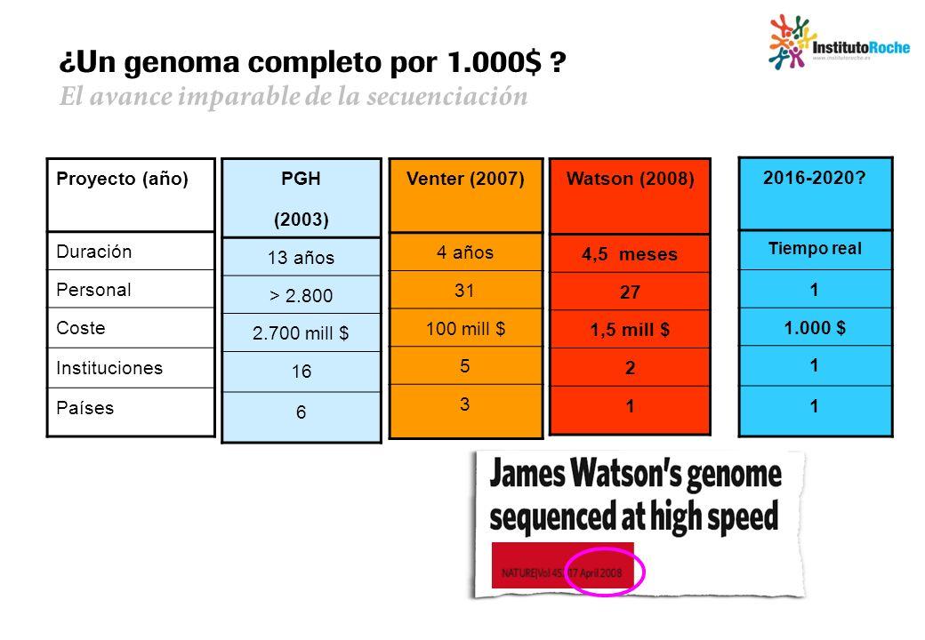 La medicina personalizada motor de cambio dr jaime del for En 2003 se completo la secuenciacion del humano
