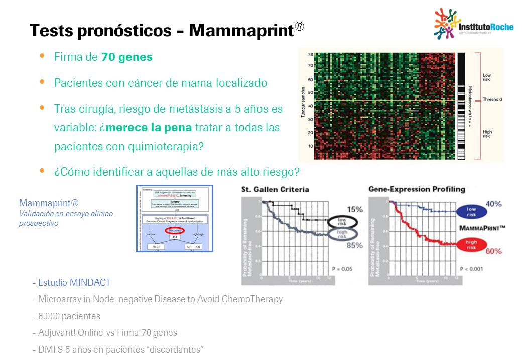 Tests pronósticos - Mammaprint®