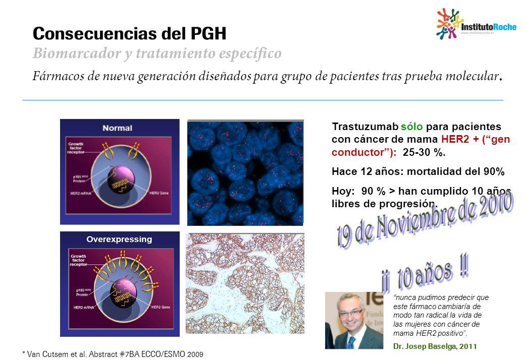 Consecuencias del PGH Biomarcador y tratamiento específico Fármacos de nueva generación diseñados para grupo de pacientes tras prueba molecular.