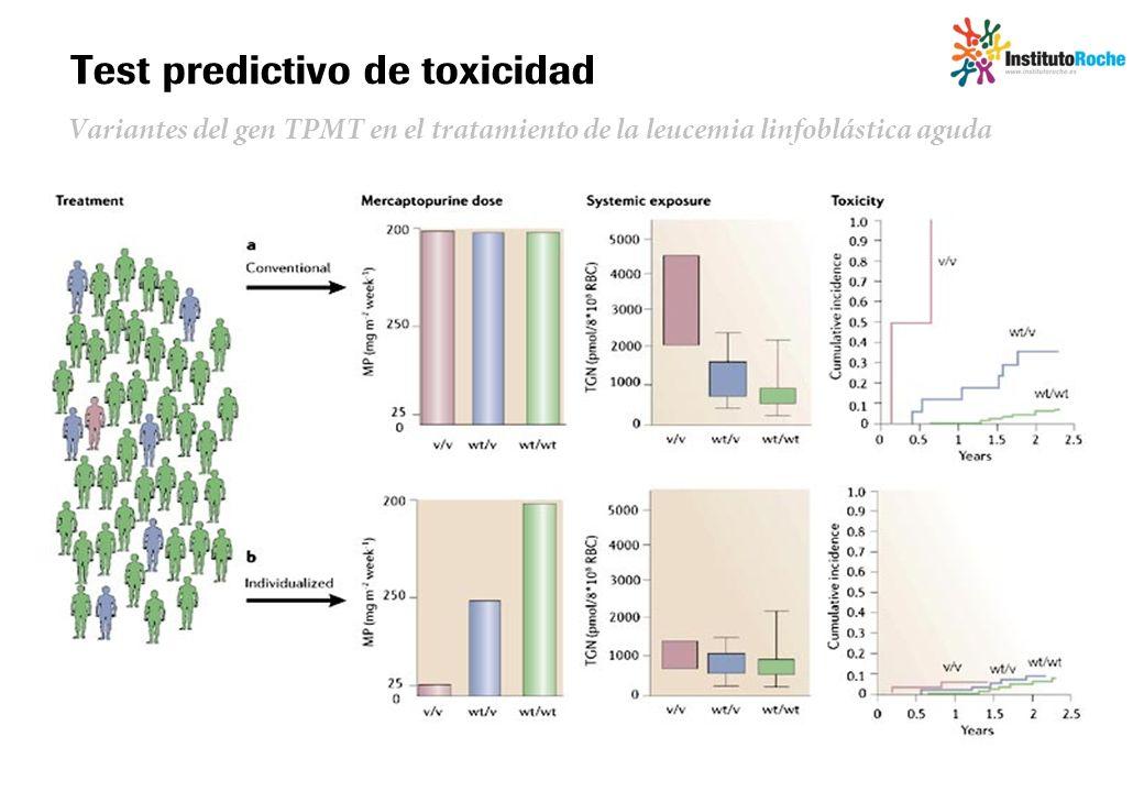 Test predictivo de toxicidad