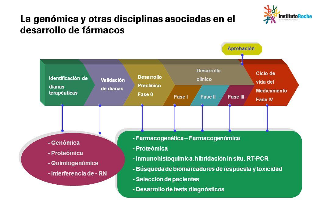 La genómica y otras disciplinas asociadas en el desarrollo de fármacos