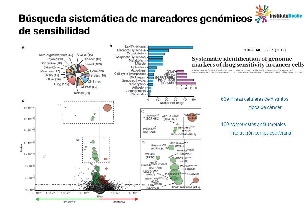 Búsqueda sistemática de marcadores genómicos de sensibilidad