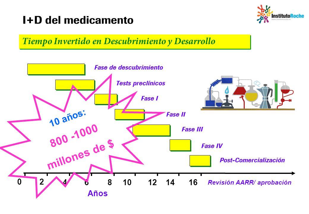 I+D del medicamento 800 -1000 millones de $