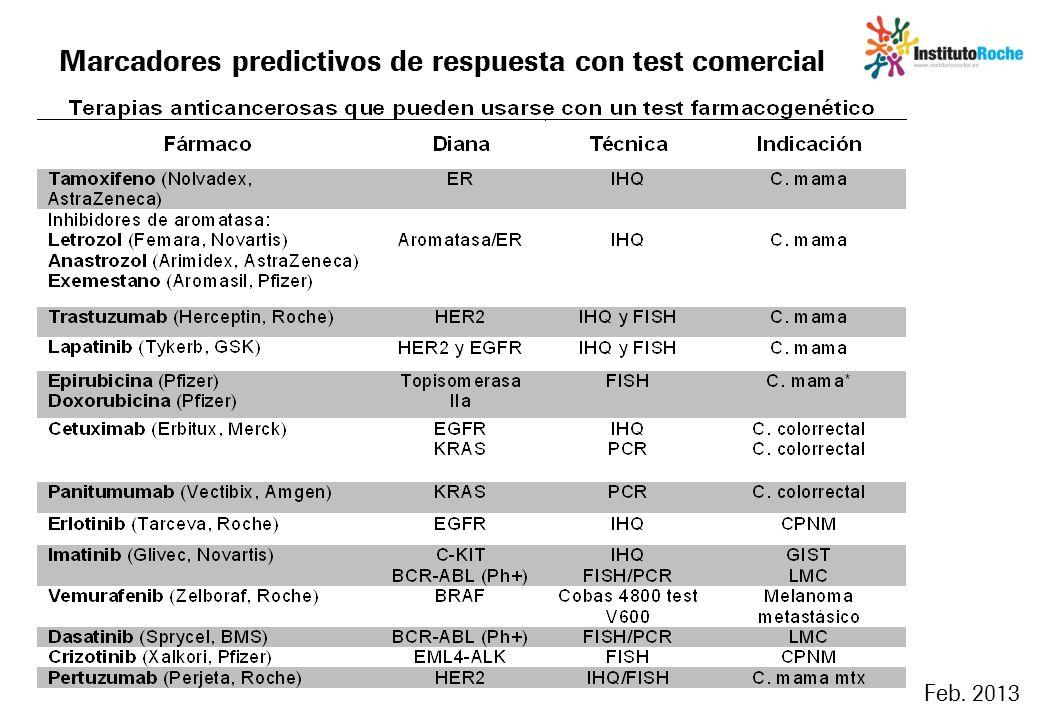 Marcadores predictivos de respuesta con test comercial