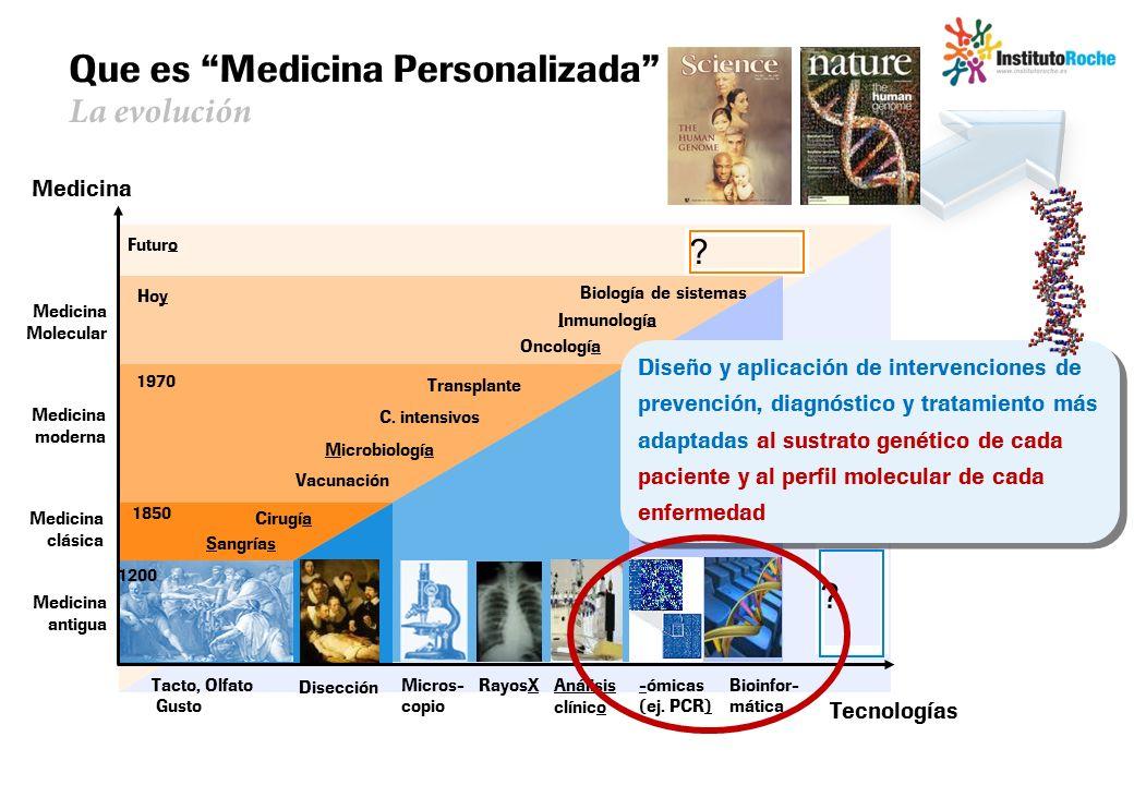 Que es Medicina Personalizada La evolución
