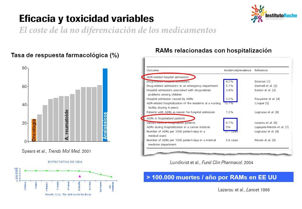 Eficacia y toxicidad variables El coste de la no diferenciación de los medicamentos