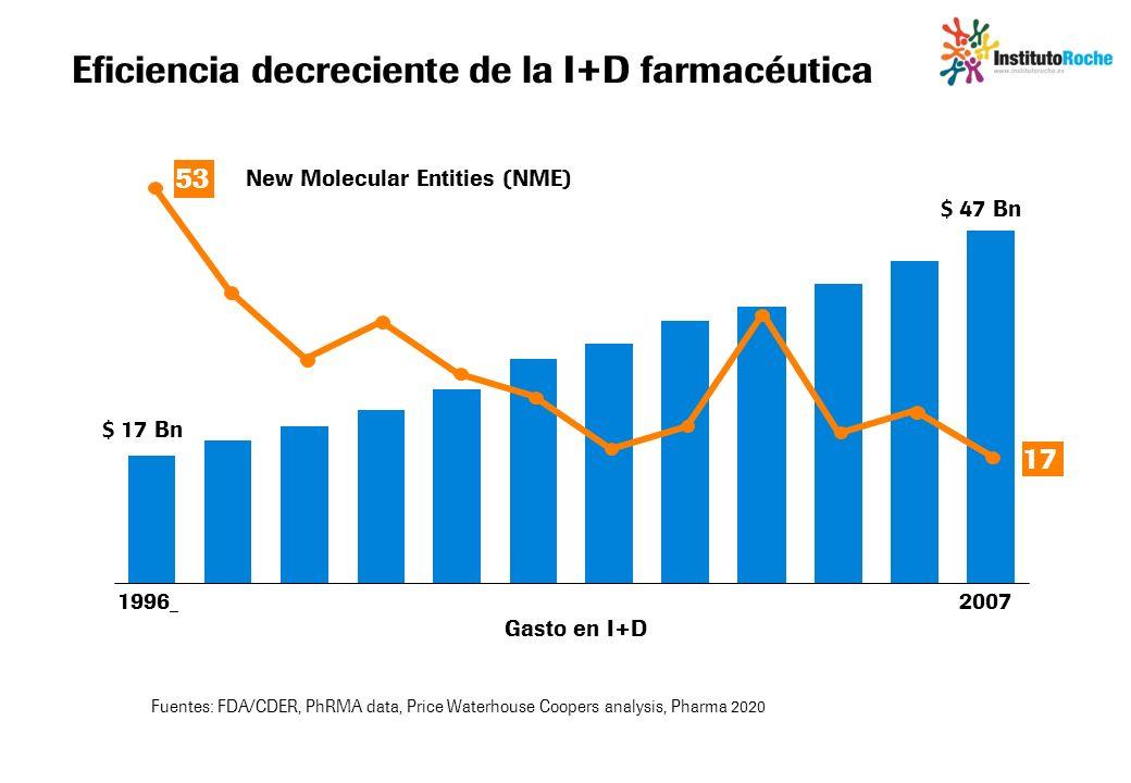 Eficiencia decreciente de la I+D farmacéutica