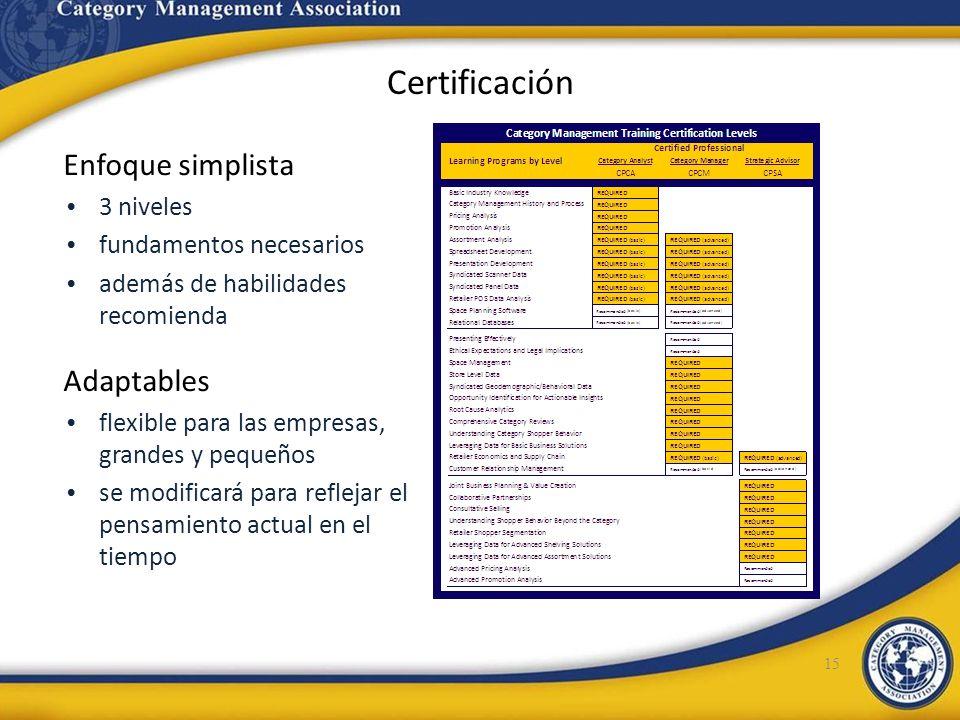 Certificación Enfoque simplista Adaptables 3 niveles
