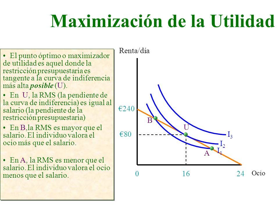 Maximización de la Utilidad