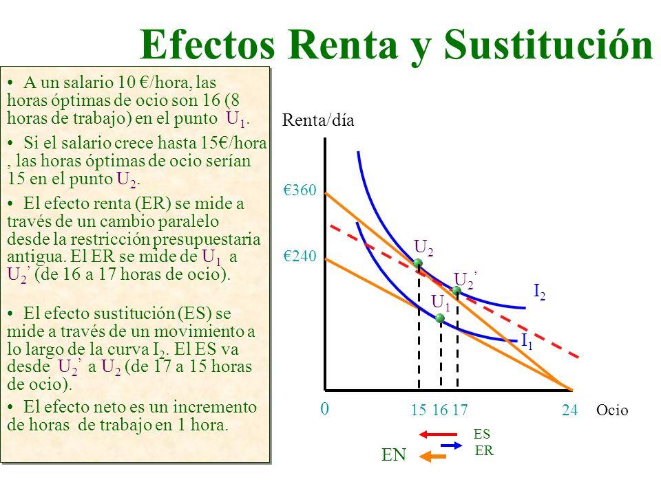 Efectos Renta y Sustitución