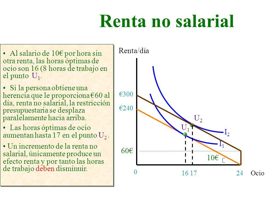 Renta no salarial Renta/día
