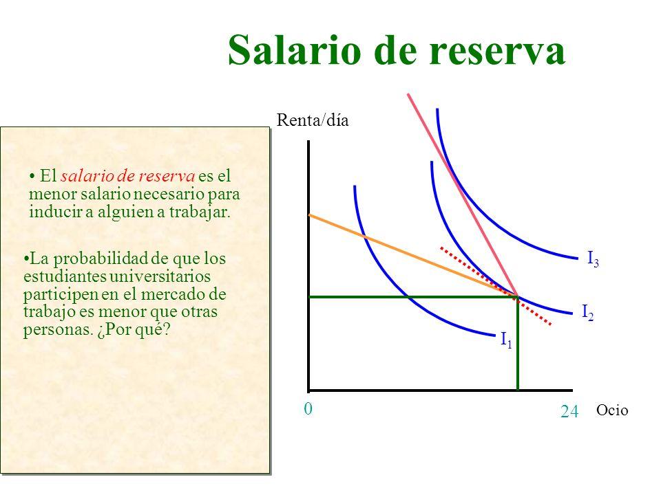 Salario de reserva Renta/día