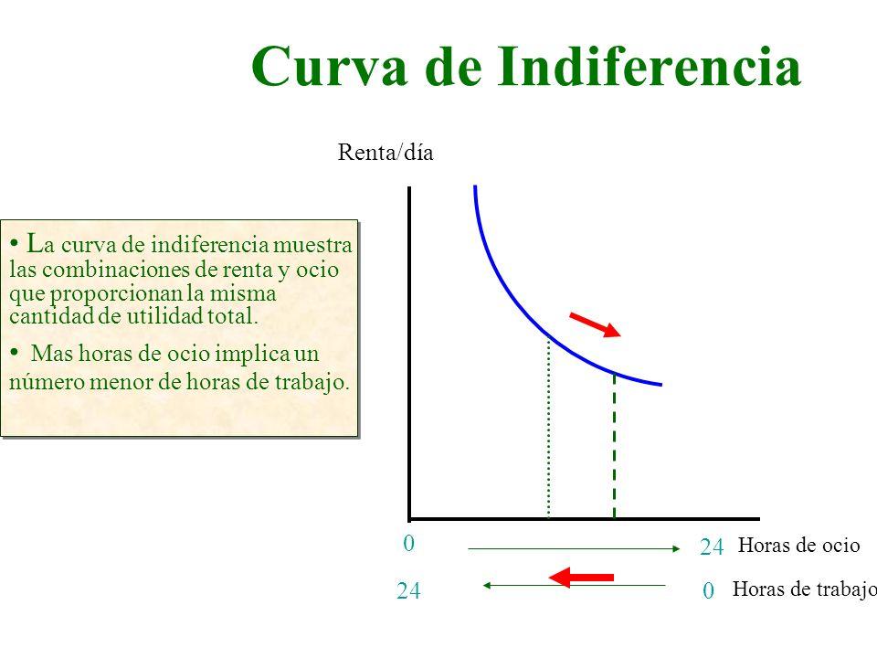 Curva de Indiferencia Renta/día.