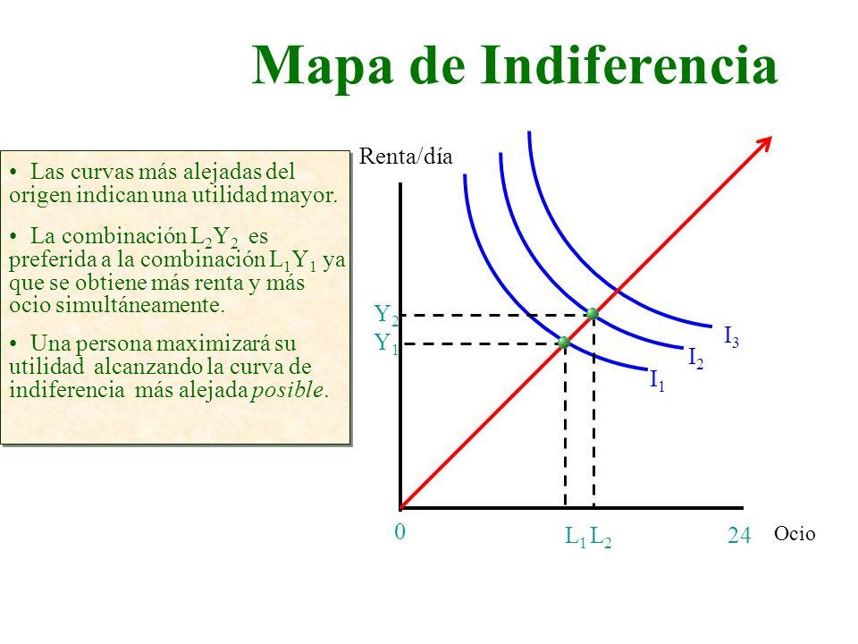Mapa de Indiferencia Renta/día