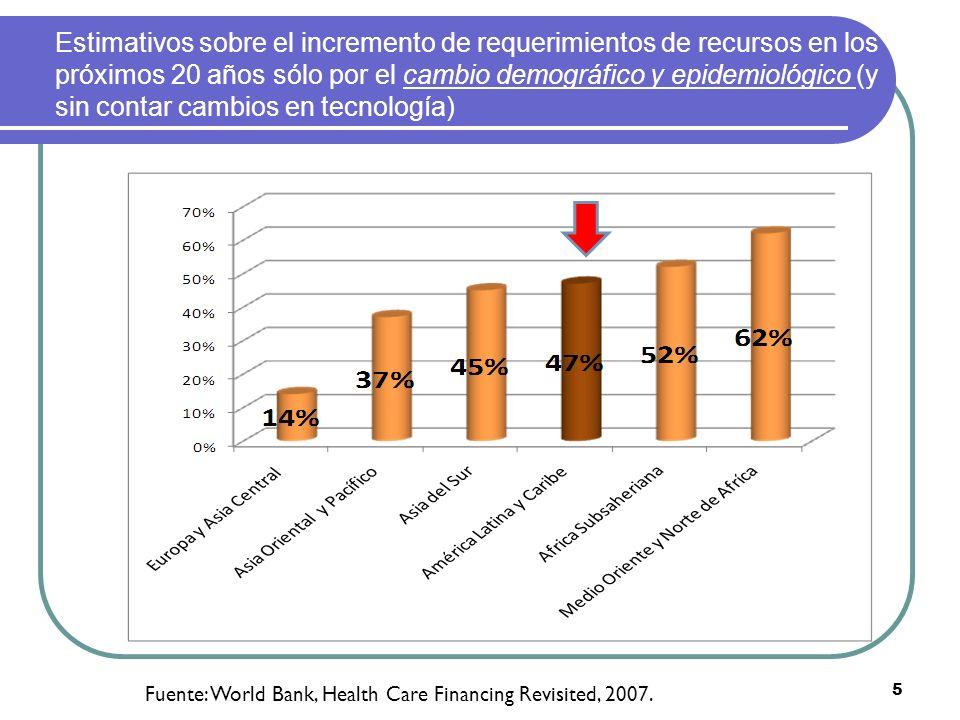 Estimativos sobre el incremento de requerimientos de recursos en los próximos 20 años sólo por el cambio demográfico y epidemiológico (y sin contar cambios en tecnología)