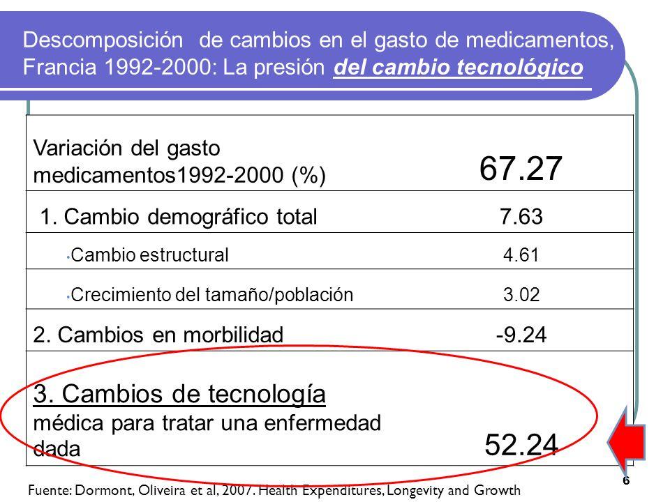Descomposición de cambios en el gasto de medicamentos, Francia 1992-2000: La presión del cambio tecnológico