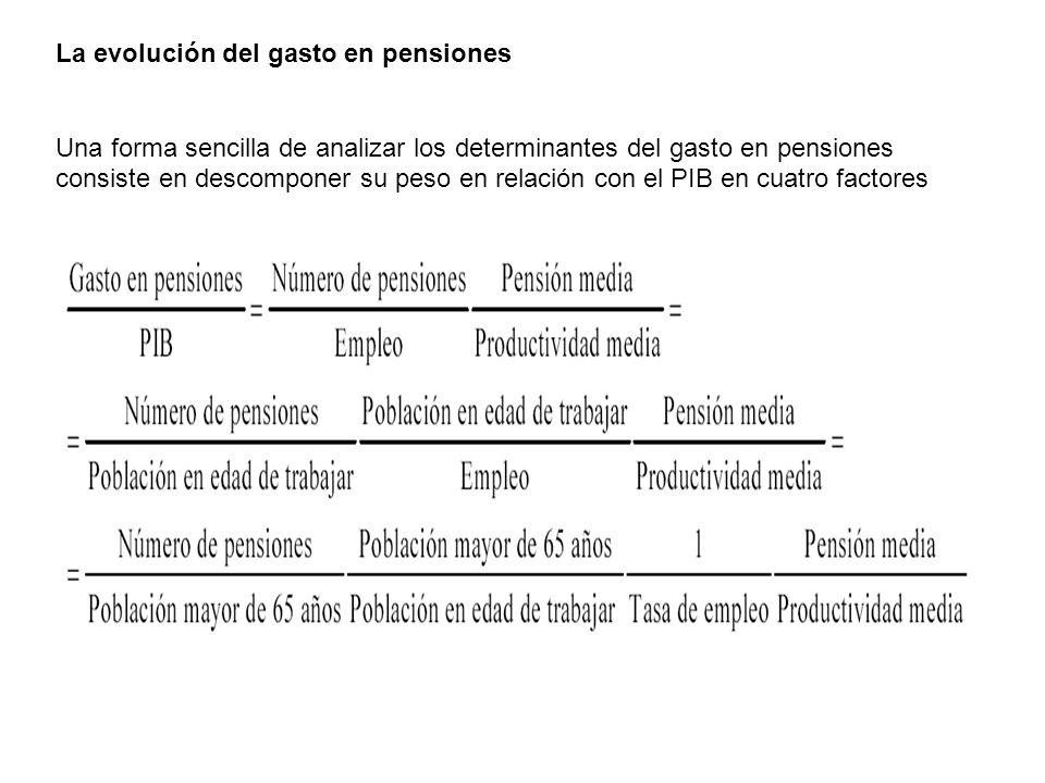 La evolución del gasto en pensiones