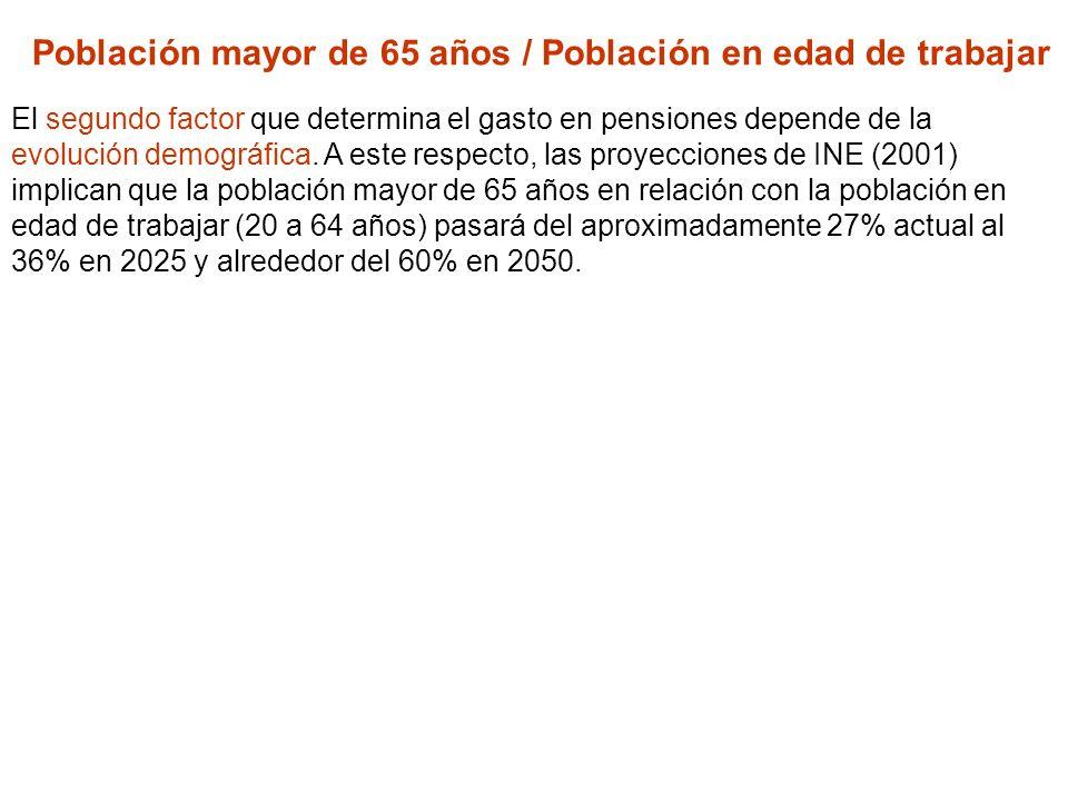 Población mayor de 65 años / Población en edad de trabajar