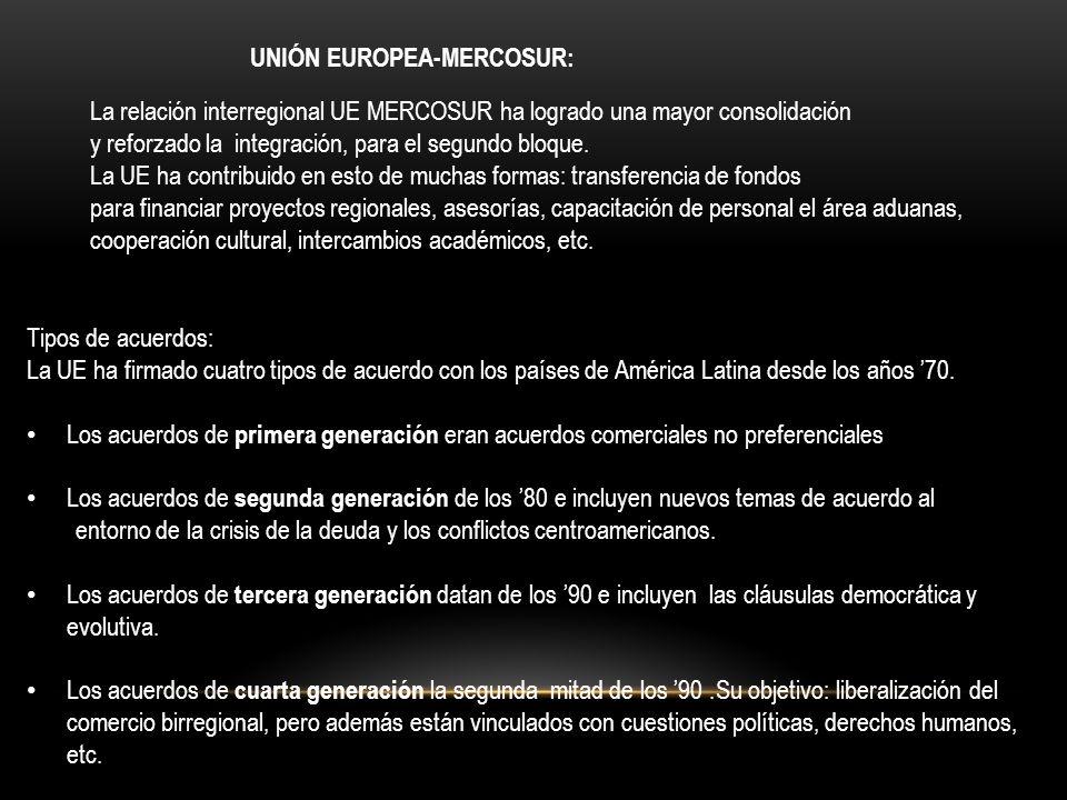 Unión Europea-MERCOSUR:
