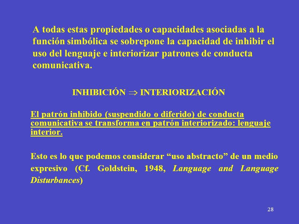 INHIBICIÓN  INTERIORIZACIÓN