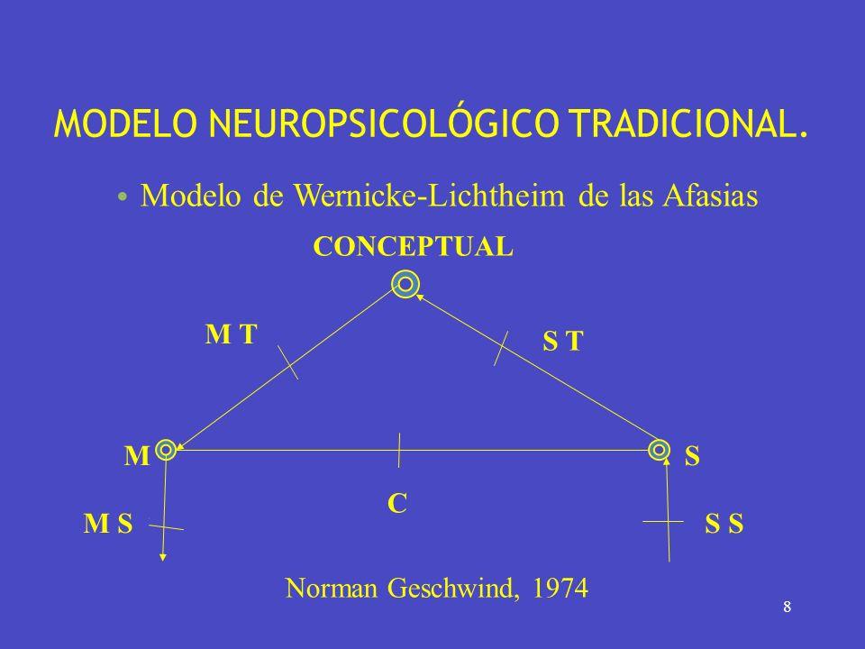 MODELO NEUROPSICOLÓGICO TRADICIONAL.