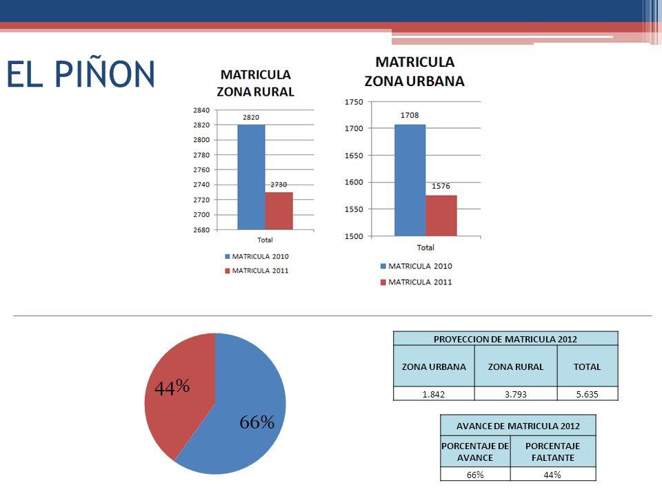PROYECCION DE MATRICULA 2012