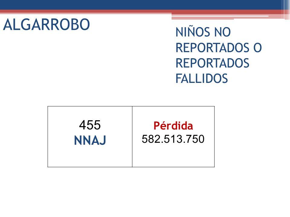 ALGARROBO NIÑOS NO REPORTADOS O REPORTADOS FALLIDOS 455 NNAJ Pérdida