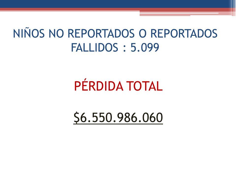 NIÑOS NO REPORTADOS O REPORTADOS FALLIDOS : 5.099
