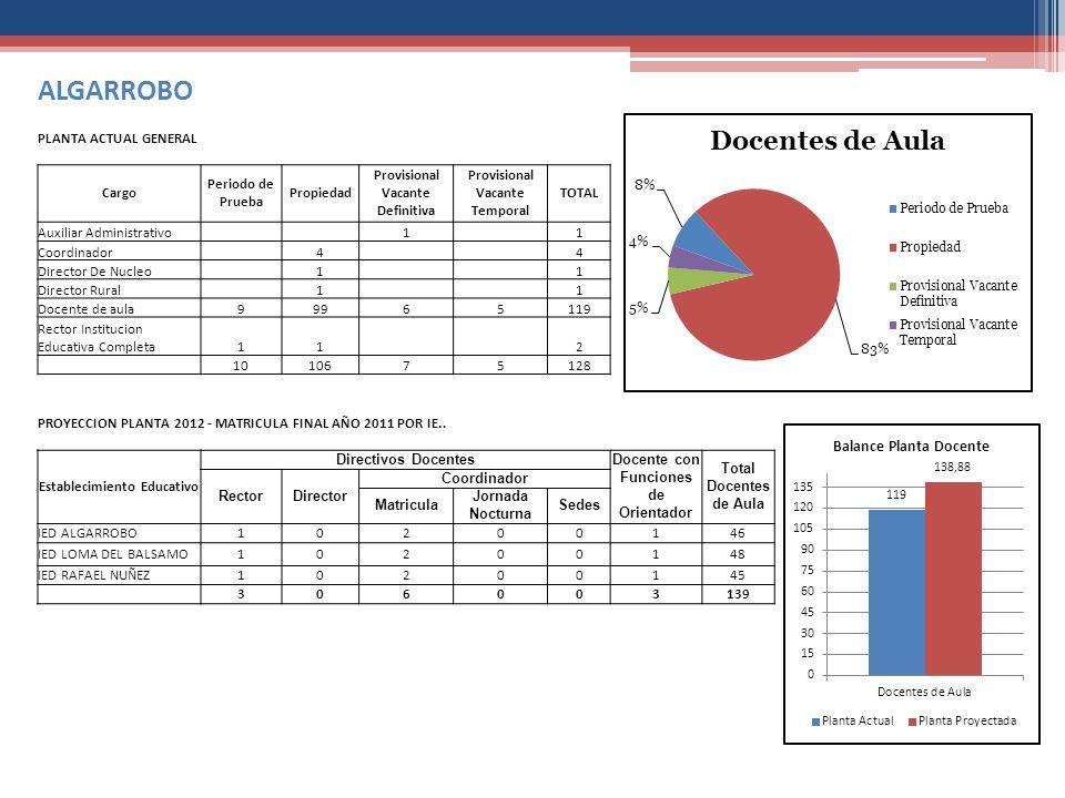 ALGARROBO PLANTA ACTUAL GENERAL Cargo Periodo de Prueba Propiedad