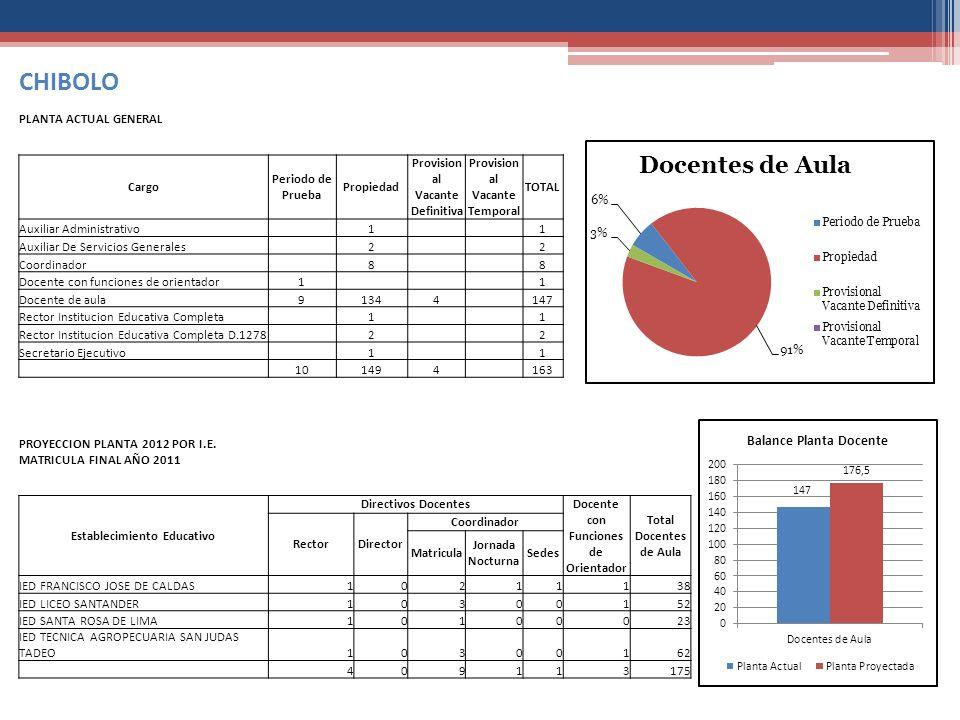 CHIBOLO PLANTA ACTUAL GENERAL Cargo Periodo de Prueba Propiedad
