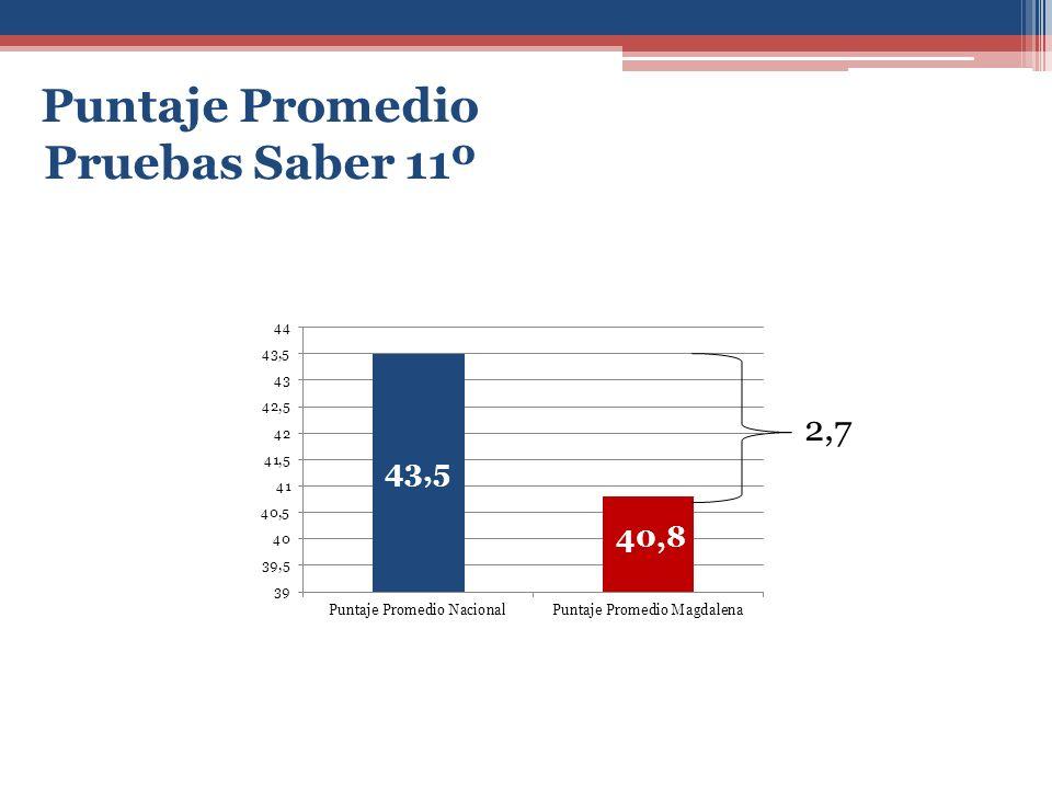 Puntaje Promedio Pruebas Saber 11º
