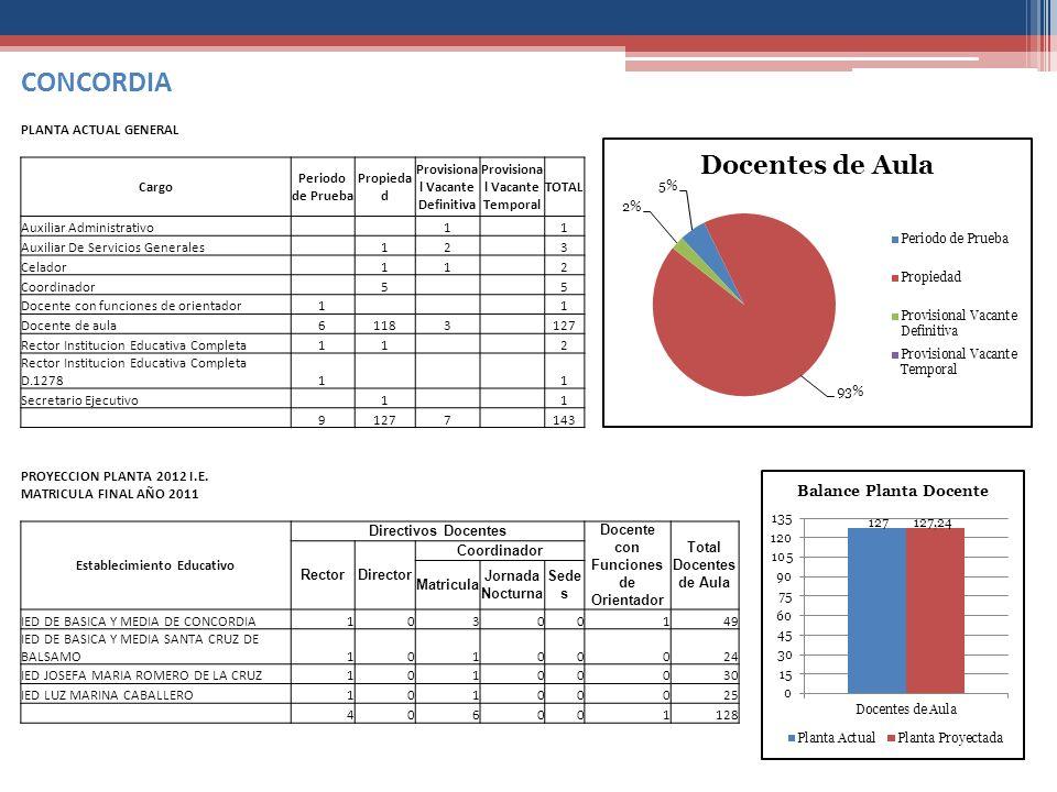 CONCORDIA PLANTA ACTUAL GENERAL Cargo Periodo de Prueba Propiedad