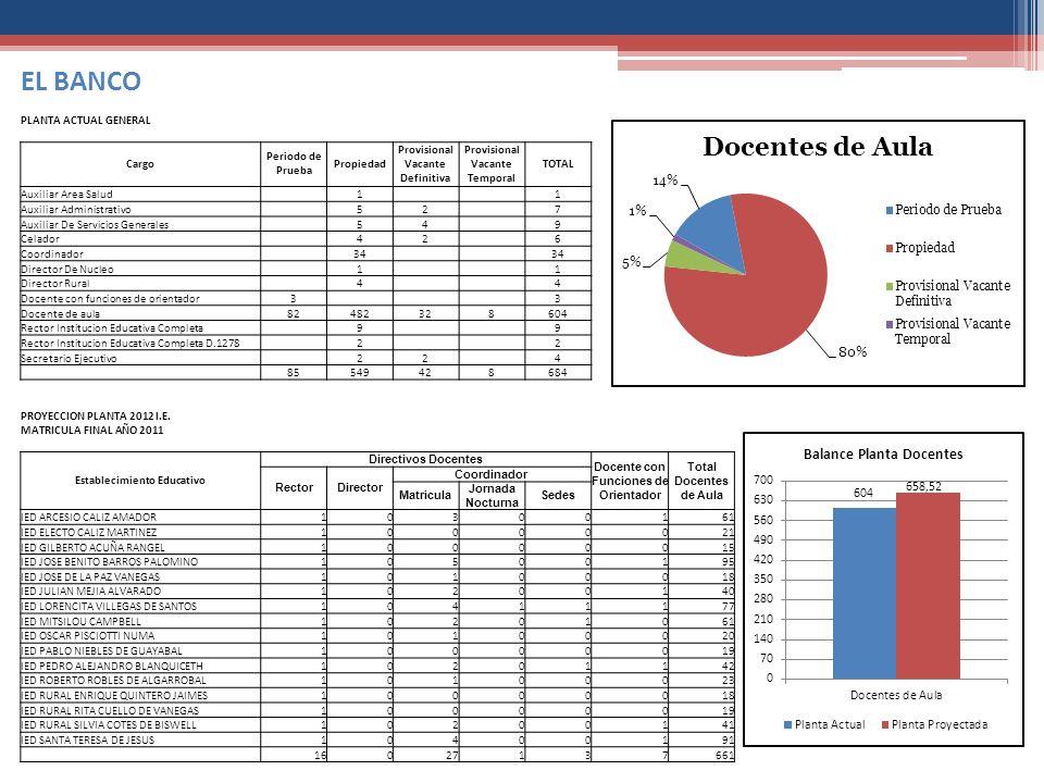 EL BANCO PLANTA ACTUAL GENERAL Cargo Periodo de Prueba Propiedad