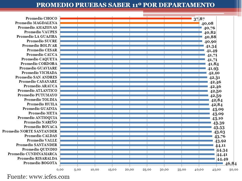 PROMEDIO PRUEBAS SABER 11º POR DEPARTAMENTO