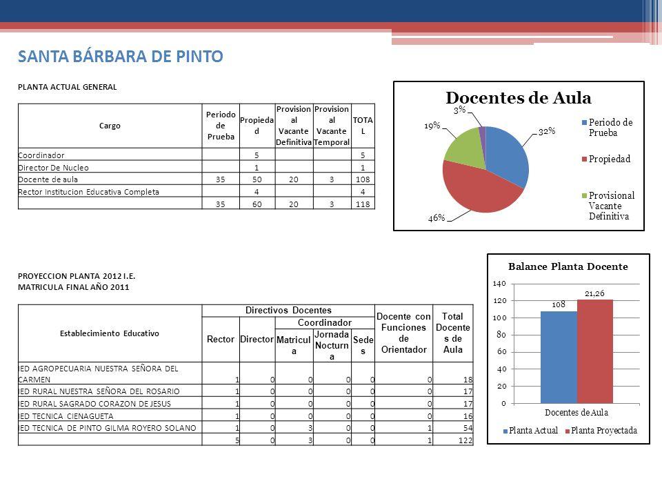 SANTA BÁRBARA DE PINTO PLANTA ACTUAL GENERAL Cargo Periodo de Prueba