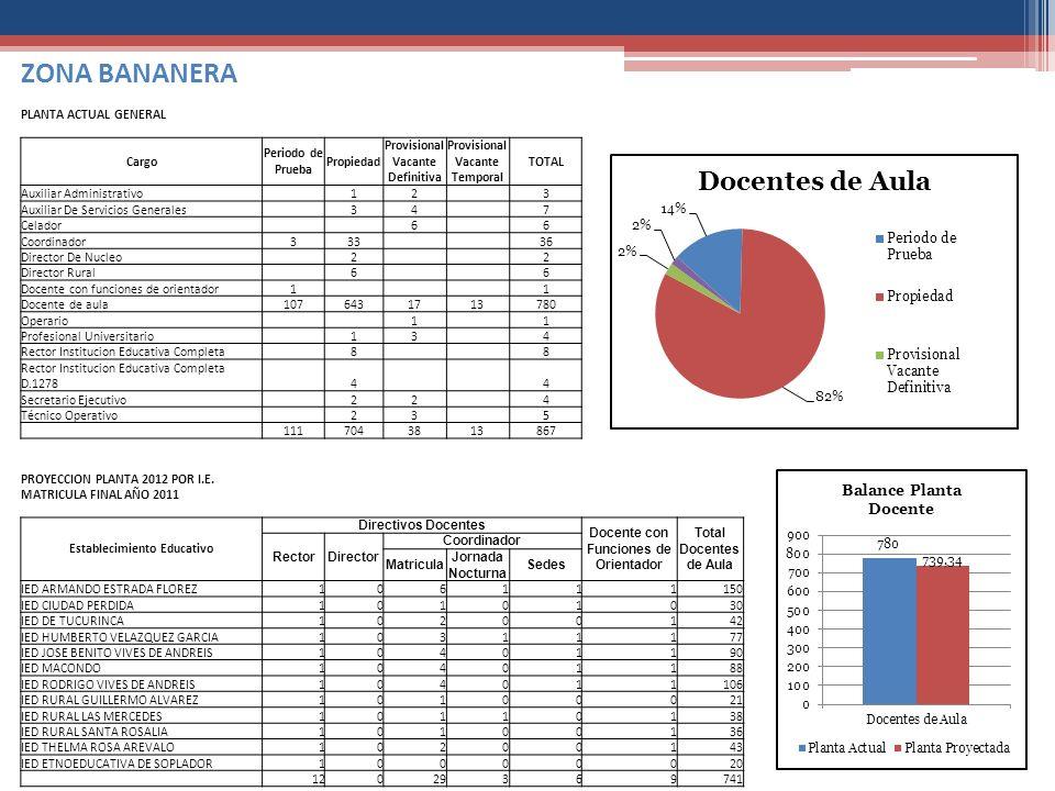 ZONA BANANERA PLANTA ACTUAL GENERAL Cargo Periodo de Prueba Propiedad
