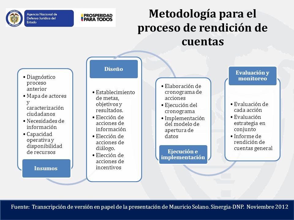 Metodología para el proceso de rendición de cuentas