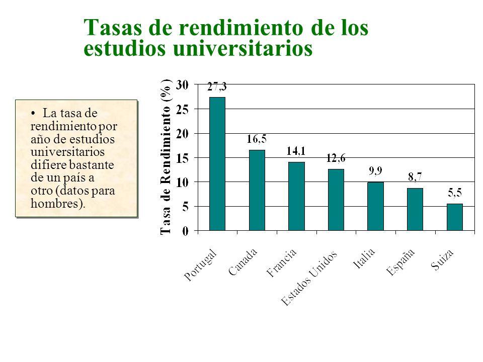 Tasas de rendimiento de los estudios universitarios