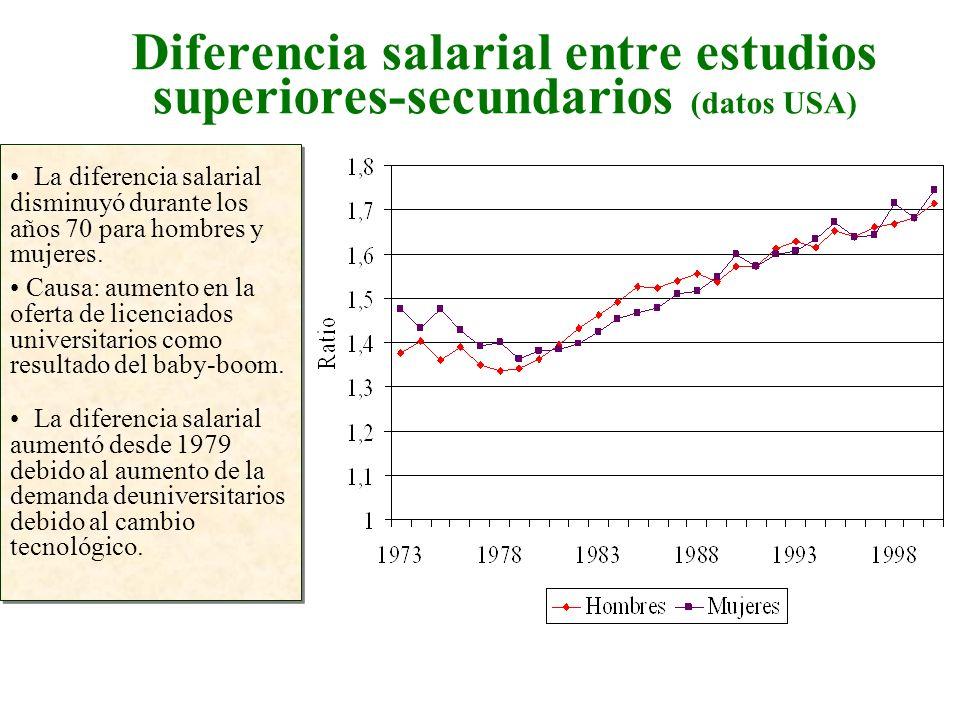 Diferencia salarial entre estudios superiores-secundarios (datos USA)