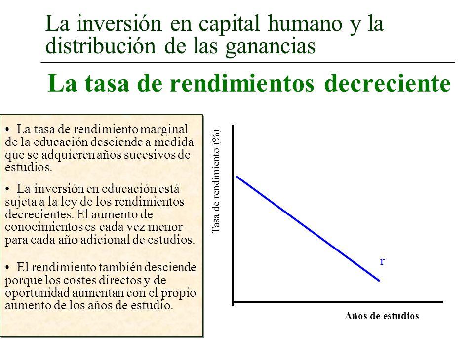 La tasa de rendimientos decreciente